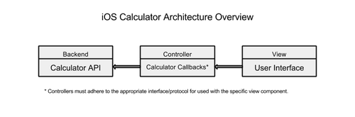 iOS calculator architecture